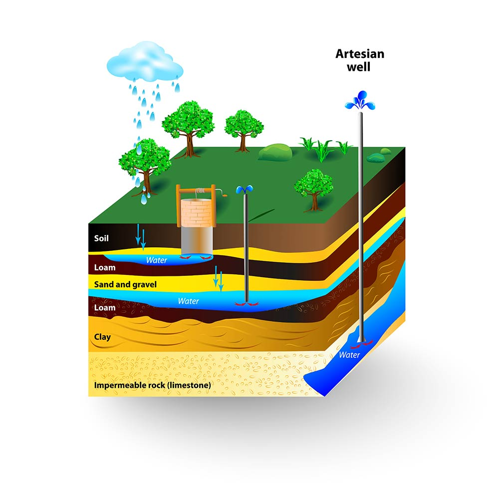Groundwater-Illustration